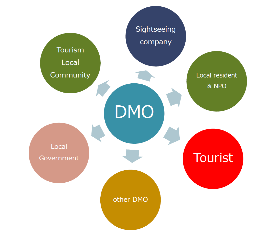 DMOの概念 (Destination Management Organization) ツーリズム